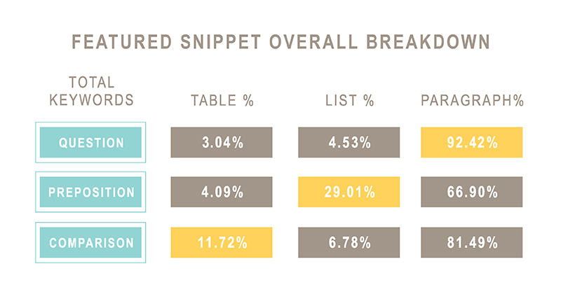Featured snippets overall breakdown: did questions, prepositions, or comparisons earn the most lists, tables, or paragraphs?
