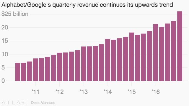 A purple column graph showing Alphabet's revenue trending upwards, from roughly $7 billion in 2010 to $26 billion at the end of 2016.