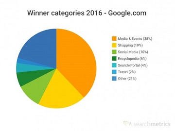 A pie chart showing the SEO winners of 2016 in Search Metrics winners and losers report.