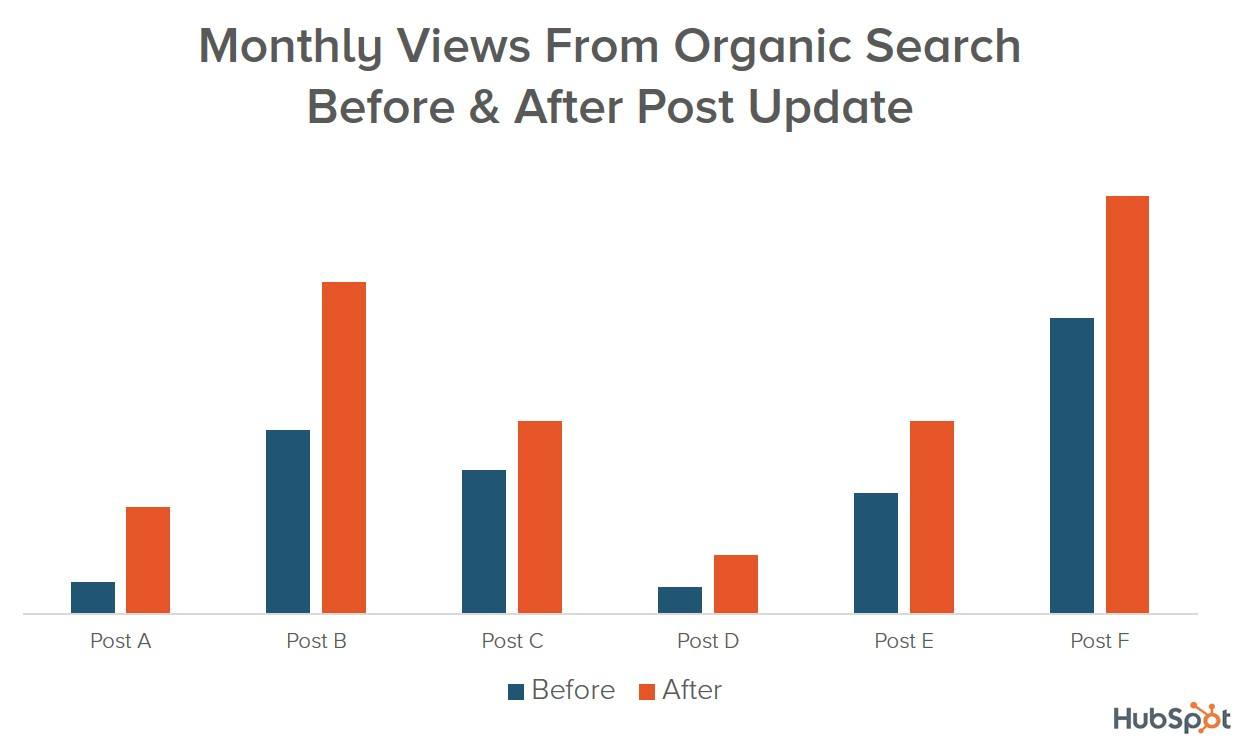 organic search engine traffic before and after