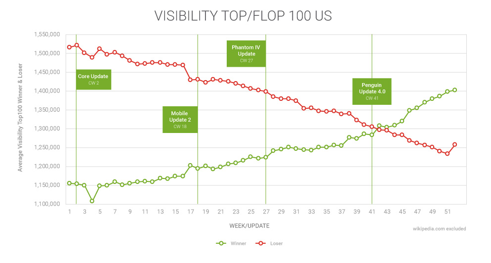 A line graph plotting the winners and losers of SEO visibility in 2016 against the various Google updates throughout the year.
