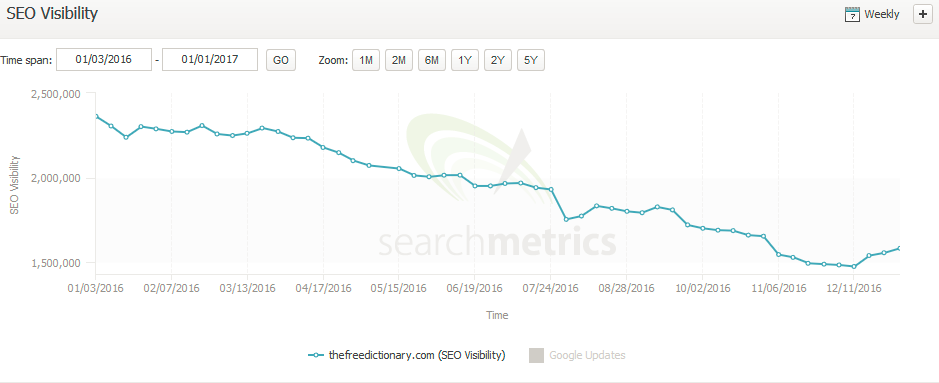 A graph showing the overall decline in SEO visibility for the free dictionary.com.