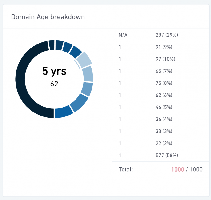 domain age breakdown