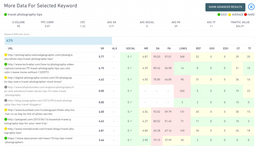 keyword specific data