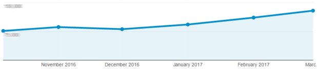 Traffics Growth Google Analytics