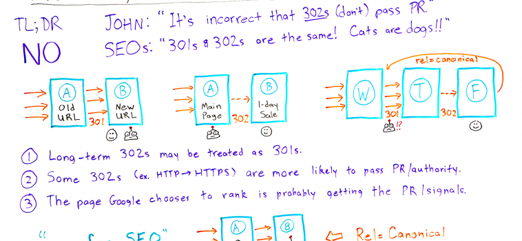Aren't 301s, 302s, and Canonicals All Basically the Same? – Whiteboard Friday