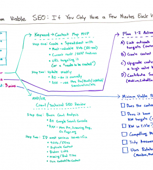 Minimum Viable SEO: If You Only Have a Few Minutes Each Week… Do This! – Whiteboard Friday