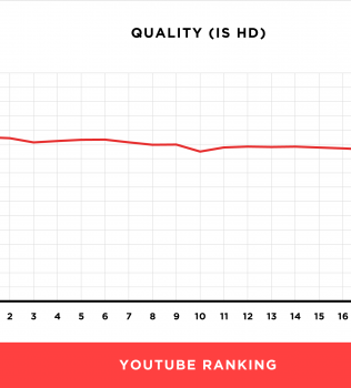 We Analyzed 1.3 Million YouTube Videos. Here's What We Learned About YouTube SEO