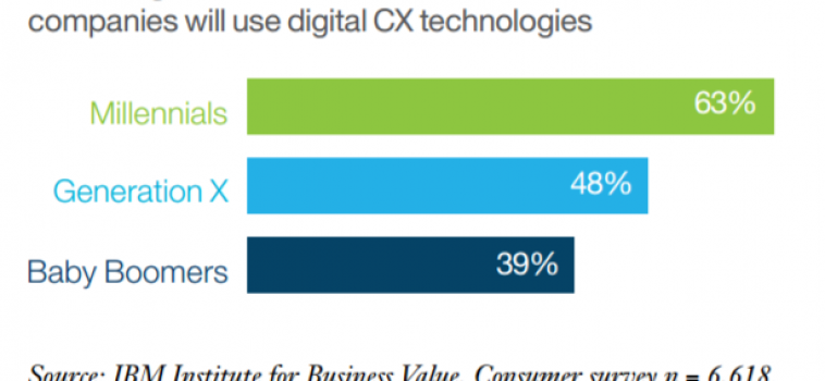 IBM Study Finds Most People are Disappointed with Digital Brand Experiences