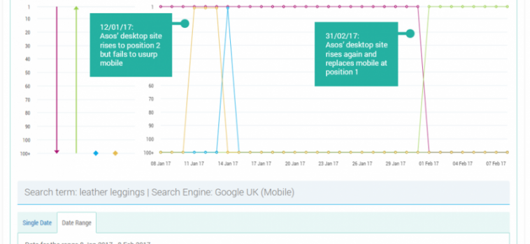 What's been going on with Google's mobile indexing?