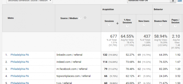 Using Primary & Secondary Dimensions in Google Analytics