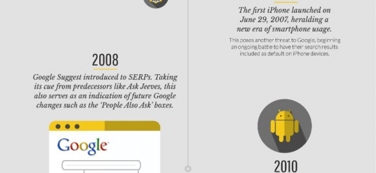 A visual history of Google SERPs: 1996 to 2017